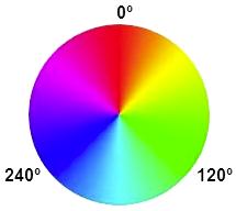 HSL koło kolorów